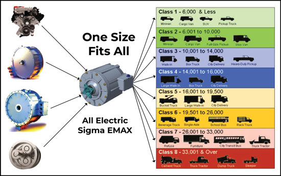 One-size-fits-all E-Max electric transmission modularity explained.